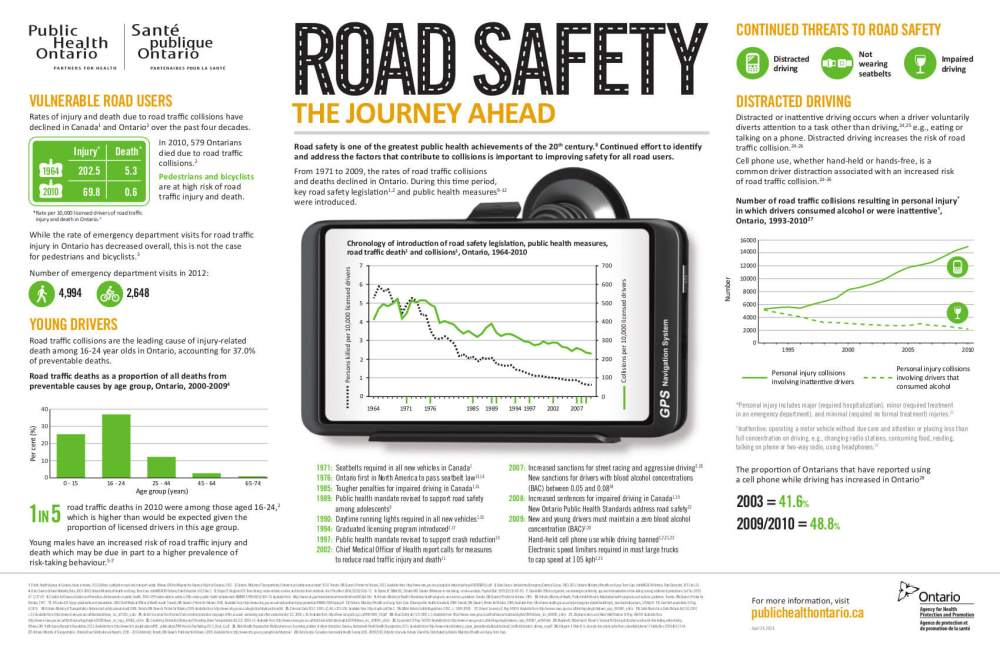 Road Safety Info