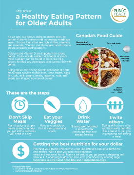 Healthy Eating Pattern for Older Adults infographic