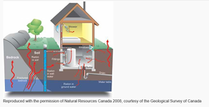 Graphic of Radon in the home