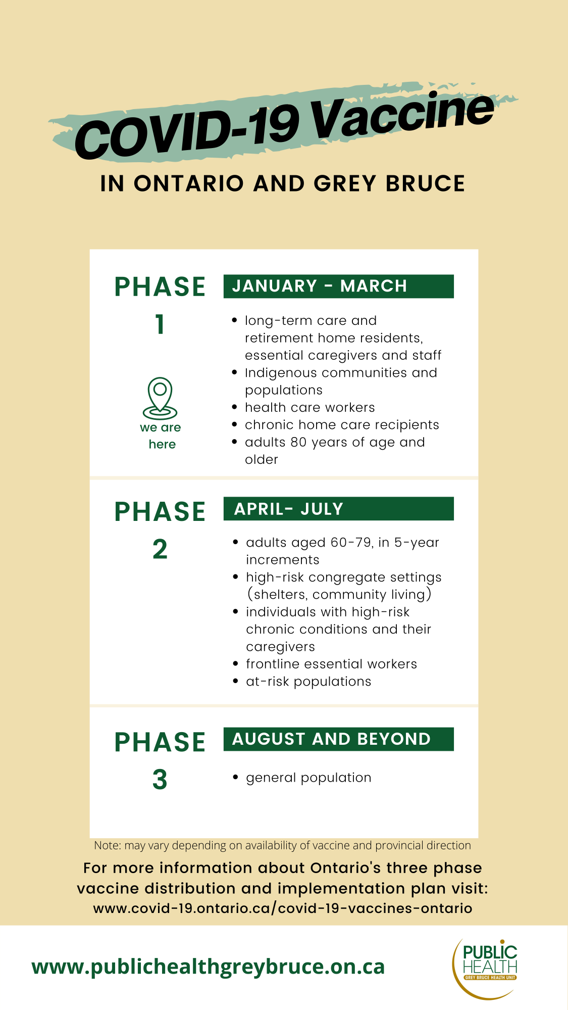 Vaccine Phases Infographic