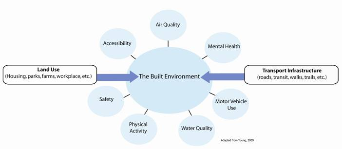 Built Environment Diagram