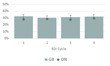 Figure 1. Percentage of Low Scores in One or More EDI Domains, Grey Bruce and Ontario