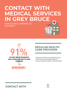 Contact with Medical Services in Grey Bruce
