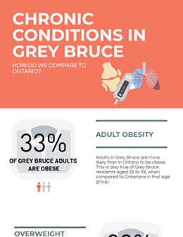Overall, Grey Bruce residents are more likely than Ontarians to have arthritis, and to be obese as adults