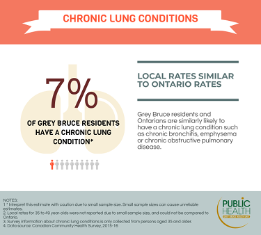 7% of Grey Bruce residents have a chronic lung condition i.e. chronic bronchitis, emphysema or chronic obstructive pulmonary disease