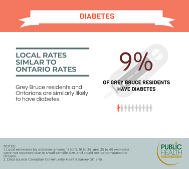 9% of Grey Bruce residents have diabetes. Grey Bruce residents and Ontarians are similarly likely to have diabetes
