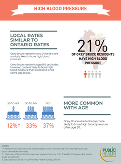 21% of Grey Bruce residents have high blood pressure. Overall, Grey Bruce residents and Ontarians are similarly likely to have high blood pressure