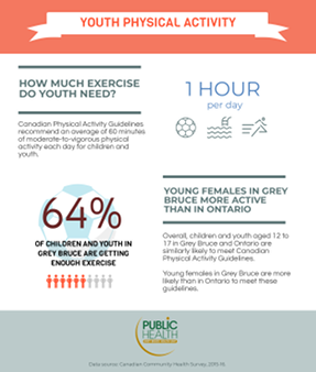 64% of youth in Grey Bruce are getting enough exercise, which is similar to the Ontario rate