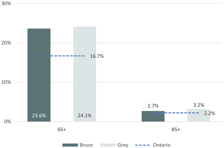 Figure 1. Percentage of the Population Aged 65+ and 85+, Bruce County, Grey County and Ontario, 2016